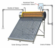 Copper coil Stainless Steel evacuated tube Solar water heater